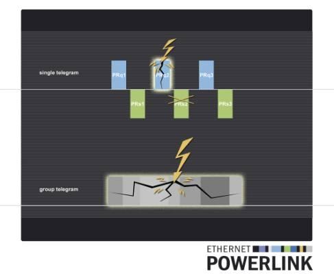 POWERLINK故障安全的数据通信技术