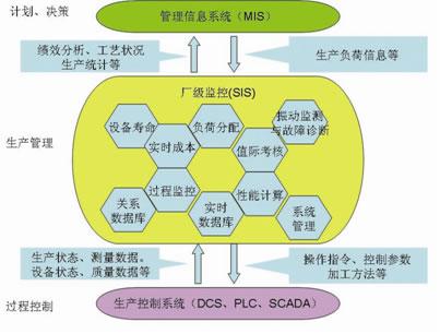 MOX SIS电厂厂级监控系统