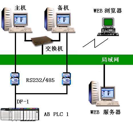 世纪星组态软件WEB版V7.10