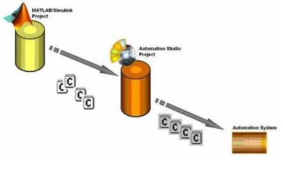 贝加莱MATLAB/Simulink自动生成代码方便集成于AS软件