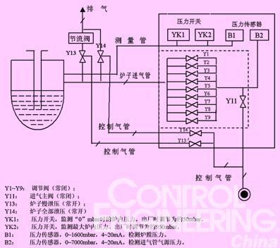 工控机和PLC在低压铸造中的应用如图