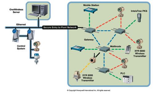 无线电路结构图
