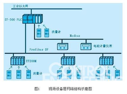 现场设备层网络结构示意图