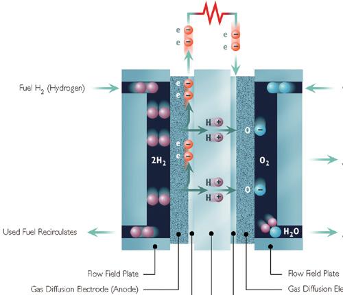 首先请看图1中pem燃料电池的内部操作