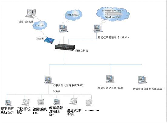 基于紫金桥组态软件的智能楼宇系统如图