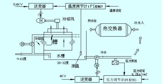 循环水冷却塔冷却风扇冷却水泵变频调速系统