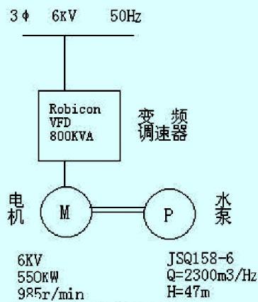 循环水泵设备配置图