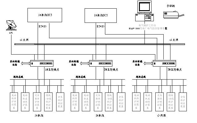 发电厂电气监控管理系统结构示意图