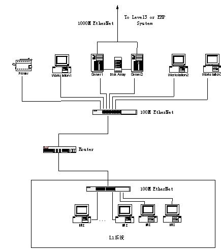 调节阀控制器接线图