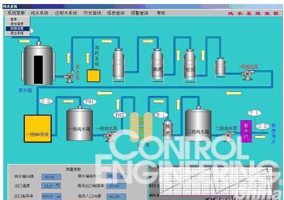 温度,PH值、液位、阀泵的开关状态、模拟水流、水质的情况自动控制泵阀的开关、流量的大小和出口回流等。   报警功能:系统有自动报警的功能,并能纪录故障时间、原因等信息。   打印输出:系统能定时或时时打印故障信息、水箱液位、流量、水质、温度等信息。   保存数据:系统具有自动保存数据和与其它应用程序交换数据的功能。   在线帮助:系统提供在线帮助信息,操作员遇到问题能及时得到帮助和指导。   组态王可读取PLC监测到的设备运行状态、模拟量采样数据等信息,根据这些实时数据,在屏幕上动态显示整个水处理装置的运