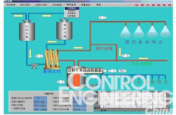 注射水系统流程画面