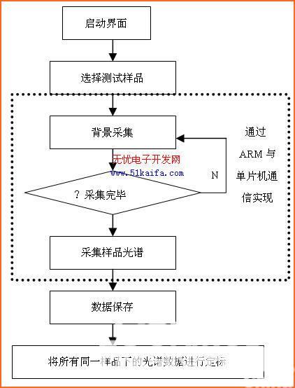 下面是软件具体的设计流程图