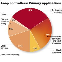 2007年ControlEngineering杂志对其订阅者进行了调查42%的受访者将循环控制器使用于连续流程36%的受访者将回路控制器同时用于批…