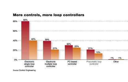 从2005至今用户对单一回路控制器的选择已经发生了变化2007年80%的受访者使用单一回路控制器(2005年占40%)39%的受访者使用…
