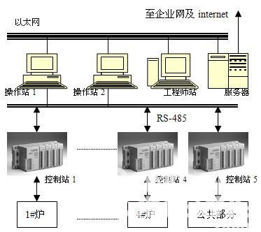 基于软plc分布式锅炉微机的控制系统
