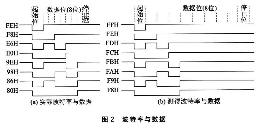 ,A3,,Am,此时除了与t1近似相等的余数外CONTROL ENGINEERING China版权所有,还有一部分余数小于5s,那么此时就认为余数近似等于0,剩下的部分余数既不近似等于t1也不近似等于O。近似相等的余数只保留一个,设这些余数从小到大依次为Ax、Ay、Az(最多有3个),那么就认为Ax、Ay、Az是计算得到的更小的脉冲宽度时间。然后用前面采集到的时间t1,t2,t3,,tm和Ay、Az,分别除以Ax。假设余数分别为B1,B2,B3,,Bk,如果不存在余数符合在区间(5,Ax-5),那