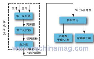 图2丙烯酸酯主要工艺流程框图
