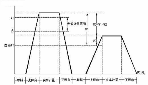 计量时序图