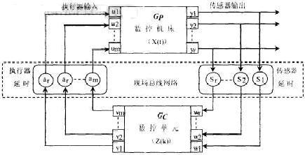 基于profibus总线的数控系统建模与仿真