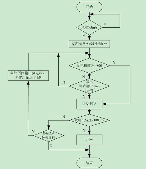 发电机并上电网后通过调节桨距角来调节发电机输出功率,功率调节程序流程图如图5所示。当实际功率大于额定功率时,PLC的模拟输出单元CJ1W-DA021输出与功率偏差成比例的电压信号,并采用LMT指令使输出电压限制在-4.1V(对应变桨速度4.6/s)以内。当功率偏差小于零时需要进桨来增大功率,进桨时给比例阀输出的最大电压为1.