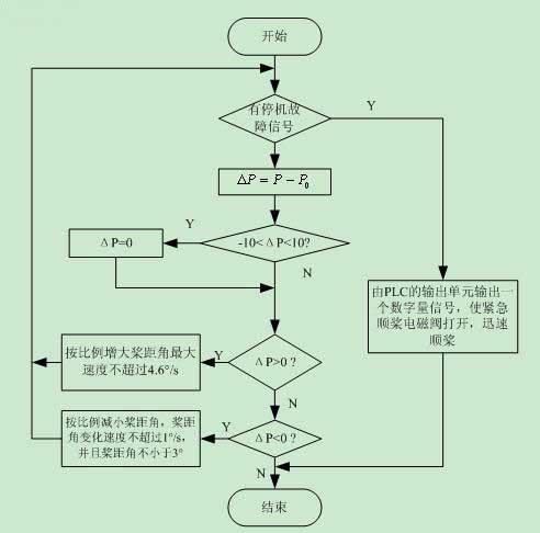 应用循环结构流程图