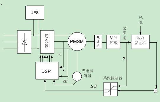 基于plc的风力发电控制系统设计--开题报告图片