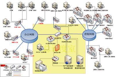 网络(拓扑结构网络