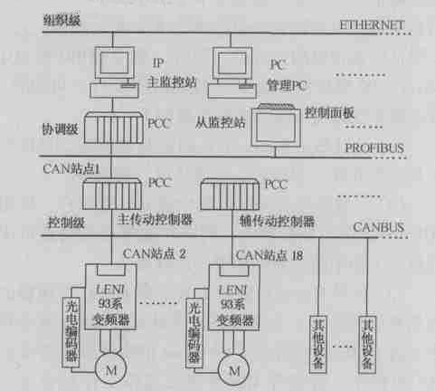分层递阶式控制系统结构示意图