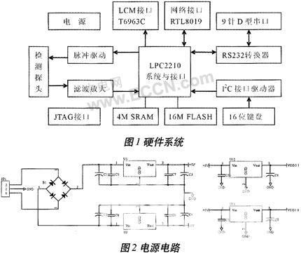 lpc2210系统及接口电路