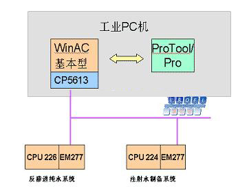 工业PC机