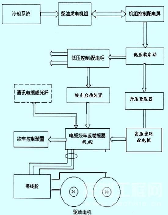 cn,经6000m电力通信组合电缆,电缆绞车,采矿车上的接线仓,向集矿机