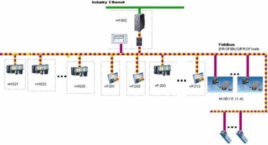 图4 漆前缓存线电气系统配置图   由于各系统硬件配置大致相同,只是数量上的不同,我们就以图4所示的漆前缓存电气系统配置图分析硬件选择方案,从硬件配置图可以看出,监控级利用工业以太网将控制层PLC获得的数据传送到上位监控计算机,这是由于厂房面积大,各个控制系统分布广泛决定的,另外由于整个系统传输的数据量大(有一万多个点),这就决定了工业以太网是最佳选择。而且为了保证生产的可靠性,系统中的PLC选用的是CPU416F-2DP,同时采用了部分safety模块控制工程网版权所有,这样就提高了系统的可靠性。