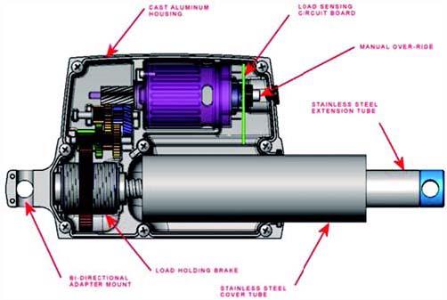 许多非公路机械制造商已将液压缸替换为电动执行器,以去除水泵、软管和阀门等部件,让车辆变得更小巧、更轻快、更安静。他们利用了电动执行器与控制系统连接的灵活性,从而获得众多全新性能。例如,电动执行器可与车辆控制器方便连接,实现更为复杂的运动,如在不同位置行使指定次数,提高了非公路机械的性能和运行效率。   如今电动执行器带来的益处已经在实际应用中体现出来可将最大静载提高到5,000磅控制工程网版权所有,最大动载提高到3,000磅控制工程网版权所有,额定载荷每年都在增长。目前,对液压缸的载荷要求更高,对移