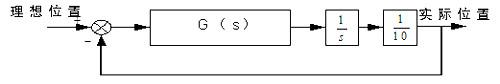 模糊PID控制器在伺服系统中的应用如图