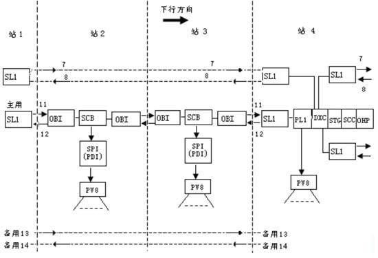 铁路SDH传输设备组网