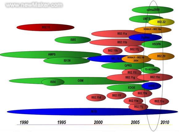 图1通讯行业并存着多样的协议