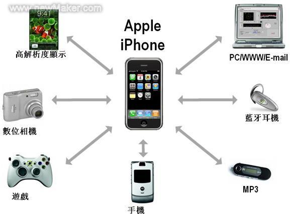 图2产品功能日趋集成化