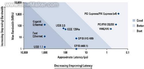 图3总线带宽与延时比较