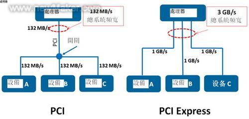 图4PCI与PCIExpress总线对比