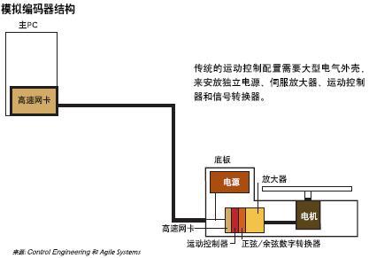 伺服放大器接线图; 模拟编码器减少预定位时间;