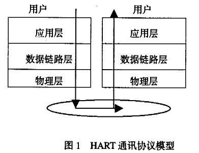1 HART协议网络结构