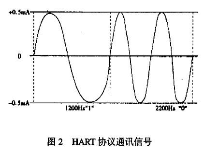 HART协议