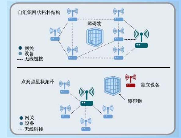 自组织网络技术的基础设施对无线网络结构的完整性要求并不十分严格。组成传统的点到点无线网络会遇到许多困难,其中之一是要求进行现场勘查,以确定系统中的每一个节点均有视距路径。这种勘查工作费用昂贵。而且,由此生成的点到点无线网络可能要求基础设施的节点数量5 倍于自组织网络。   自组织网络的另一个优点是其动态性。由于工厂会不断遇到新的障碍,如脚手架、新设备或流动性车辆等,网络可以围绕这些设备重新组织。所有这一切均是自动发生的,用户不必进行任何干预。   艾 默 生 的 Smart Wireless 和现在