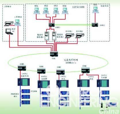 系统硬件配置及网络结构见图1.