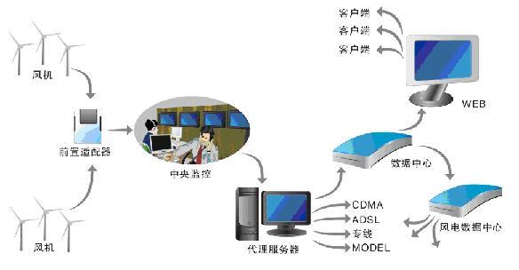 研华嵌入式工控机ARK在风力发电的应用如图