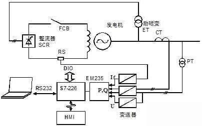 发电机故障录波系统框图
