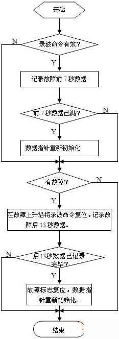 录波子程序流程图