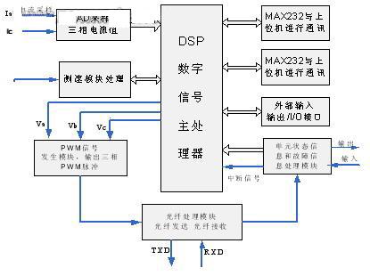 dsp永磁变频控制硬件电路图
