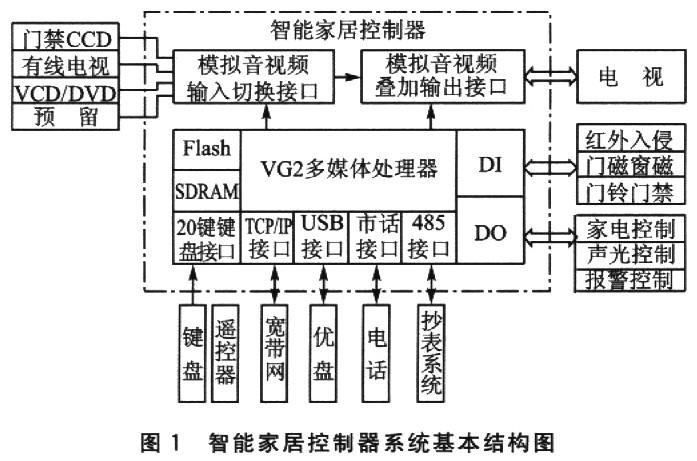 1.2 智能家居控制器功能   智能家居控制器的没计原则以人居习惯为出发点,最大限度地方便用户使用;以控制器为核心,接口电路易于安装和扩展。   控制器提供4路音视频输入切换接口,在主控制芯片VG2的控制下,对输入信号进行切换,并可对视频输入信号进行图文叠加处理输出到电视显示器上。家居控制器以设置的红外入侵、门磁窗磁、门铃门禁和气体传感器动作信号为依据,为用户提供家庭安全防范。用户可手动设定,或远程管理家庭声光设备和控制家用电器的运行。   根据网络接入的不同,家居控制器可运行在3种模式(家庭自主系