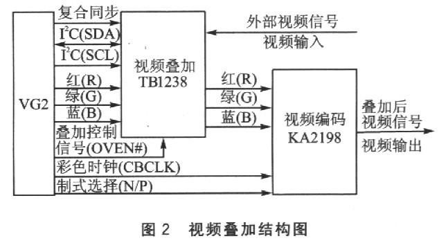 基于多媒体处理器vg2的智能家居控制器设计
